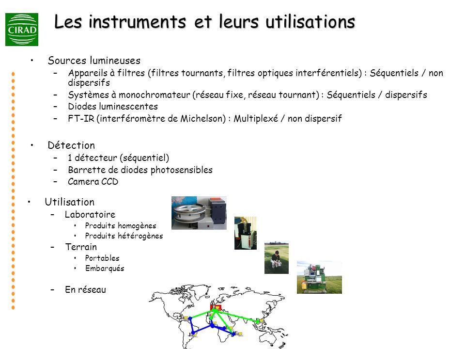 Les instruments et leurs utilisations