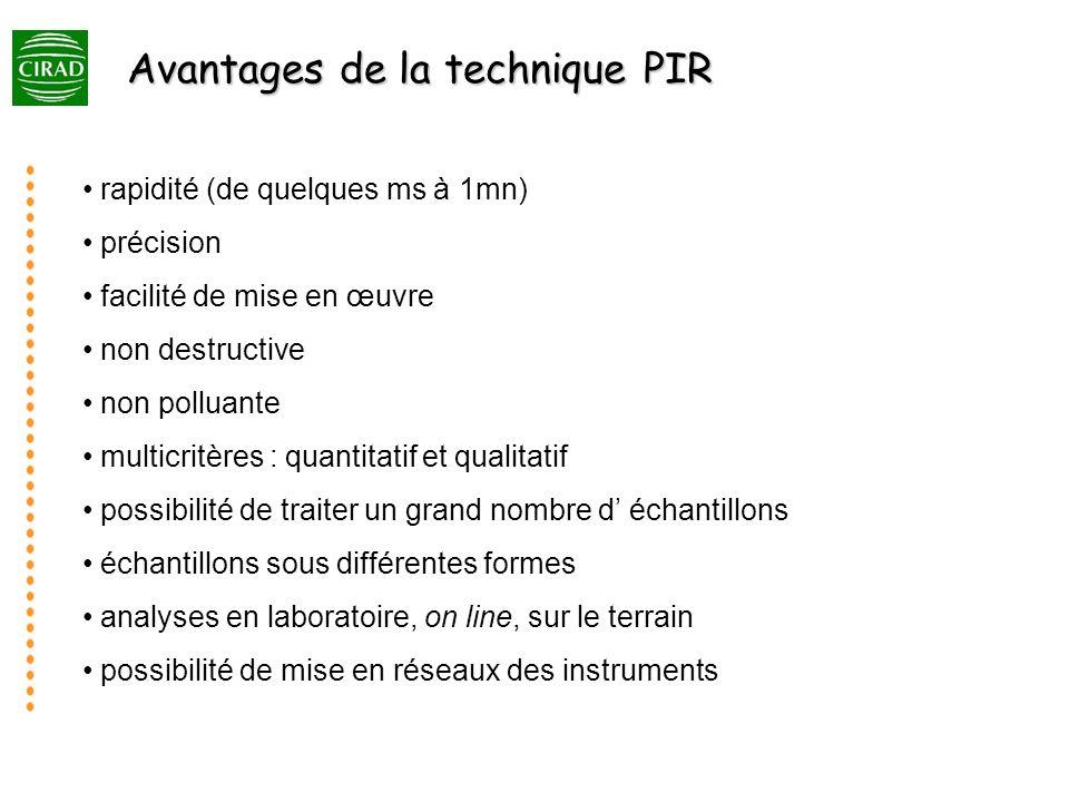 Avantages de la technique PIR