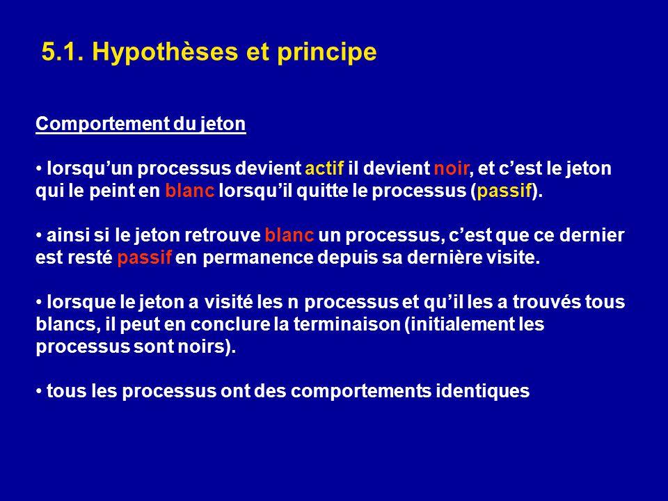 5.1. Hypothèses et principe