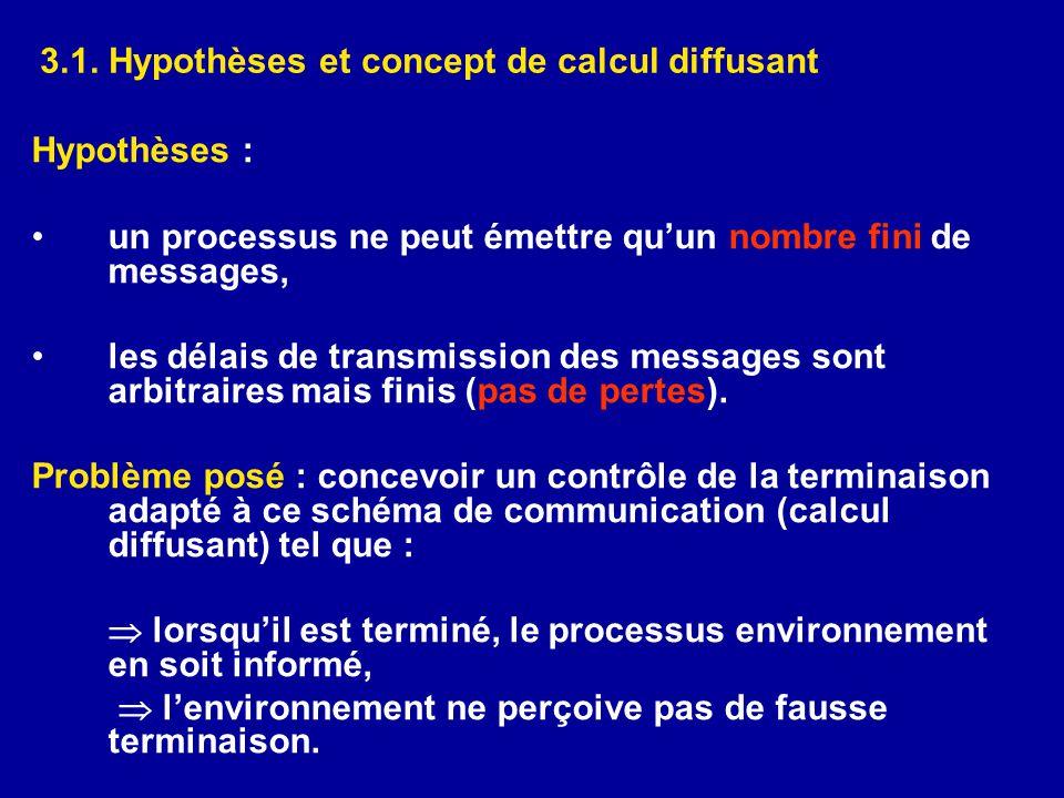 3.1. Hypothèses et concept de calcul diffusant