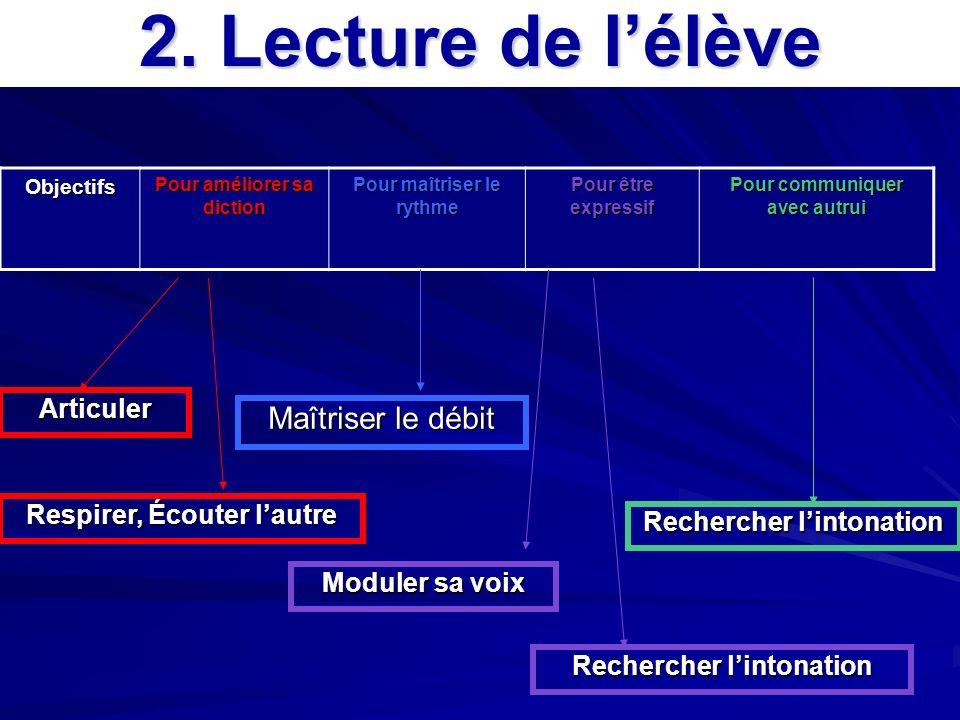 2. Lecture de l'élève Maîtriser le débit Articuler