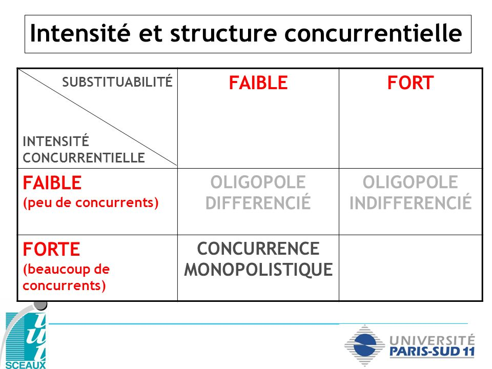 Intensité et structure concurrentielle