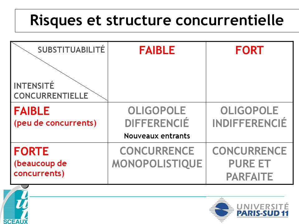 Risques et structure concurrentielle