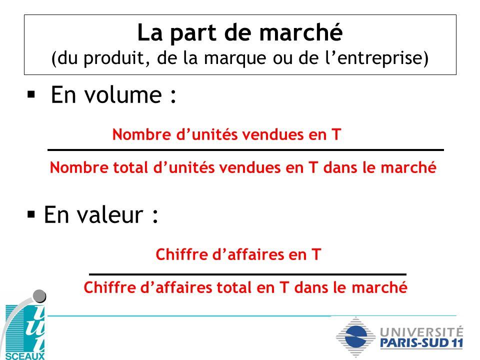 La part de marché (du produit, de la marque ou de l'entreprise)
