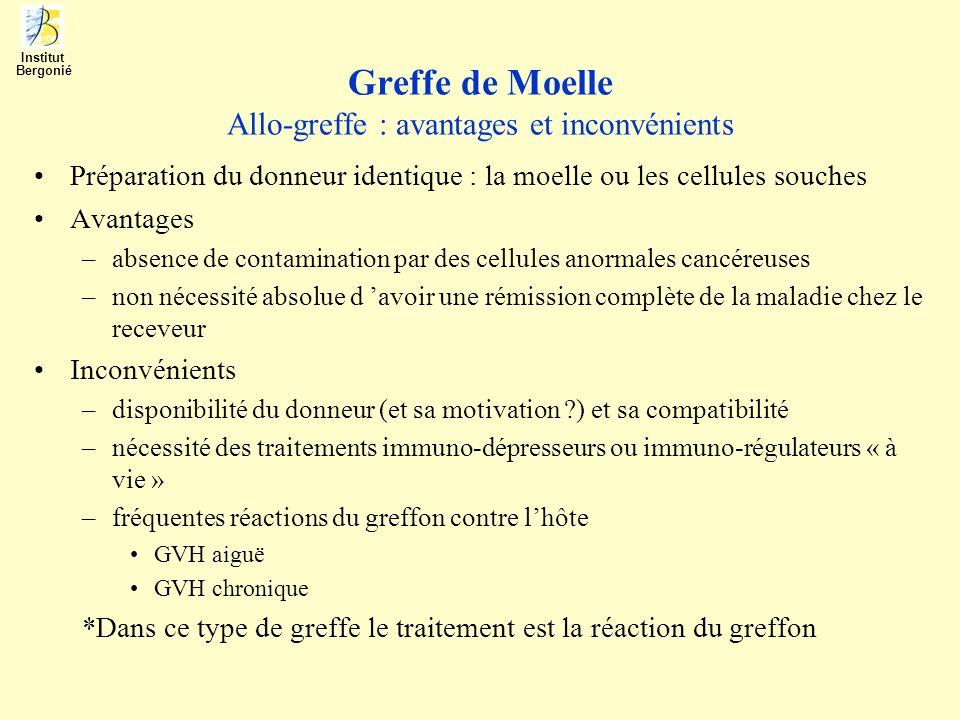 Greffe de Moelle Allo-greffe : avantages et inconvénients
