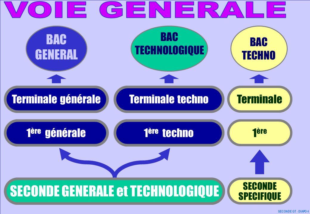 SECONDE GENERALE et TECHNOLOGIQUE