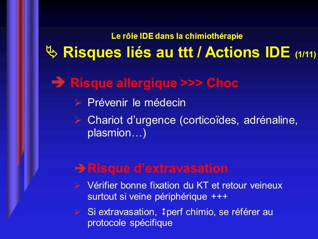 Risque allergique >>> Choc