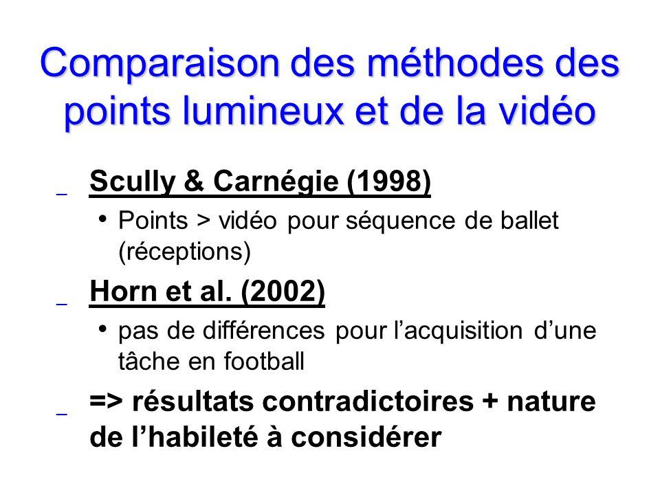 Comparaison des méthodes des points lumineux et de la vidéo