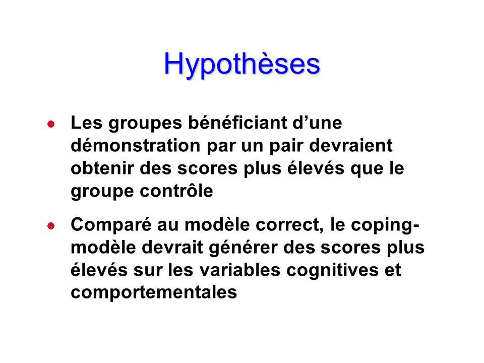 HypothèsesLes groupes bénéficiant d'une démonstration par un pair devraient obtenir des scores plus élevés que le groupe contrôle.