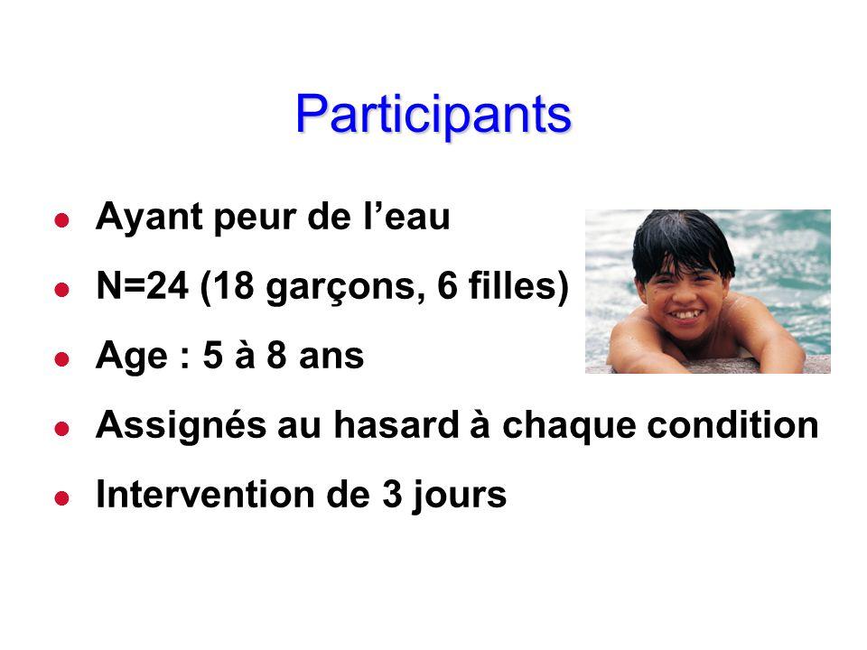 Participants Ayant peur de l'eau N=24 (18 garçons, 6 filles)
