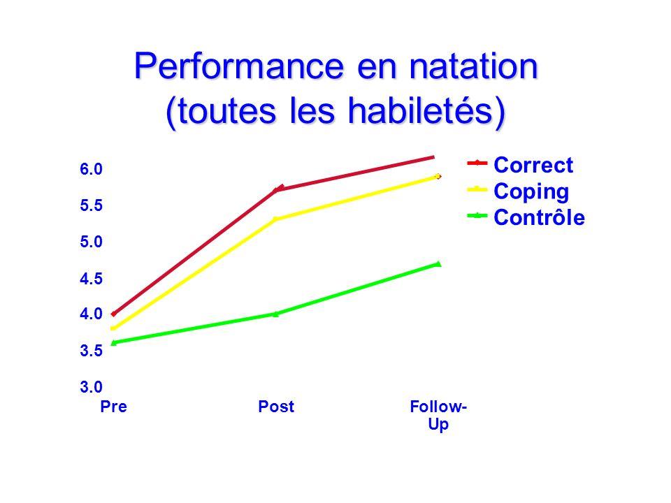 Performance en natation (toutes les habiletés)