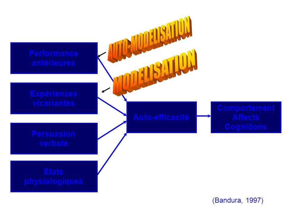 AUTO-MODELISATION MODELISATION Performance antérieures Expériences