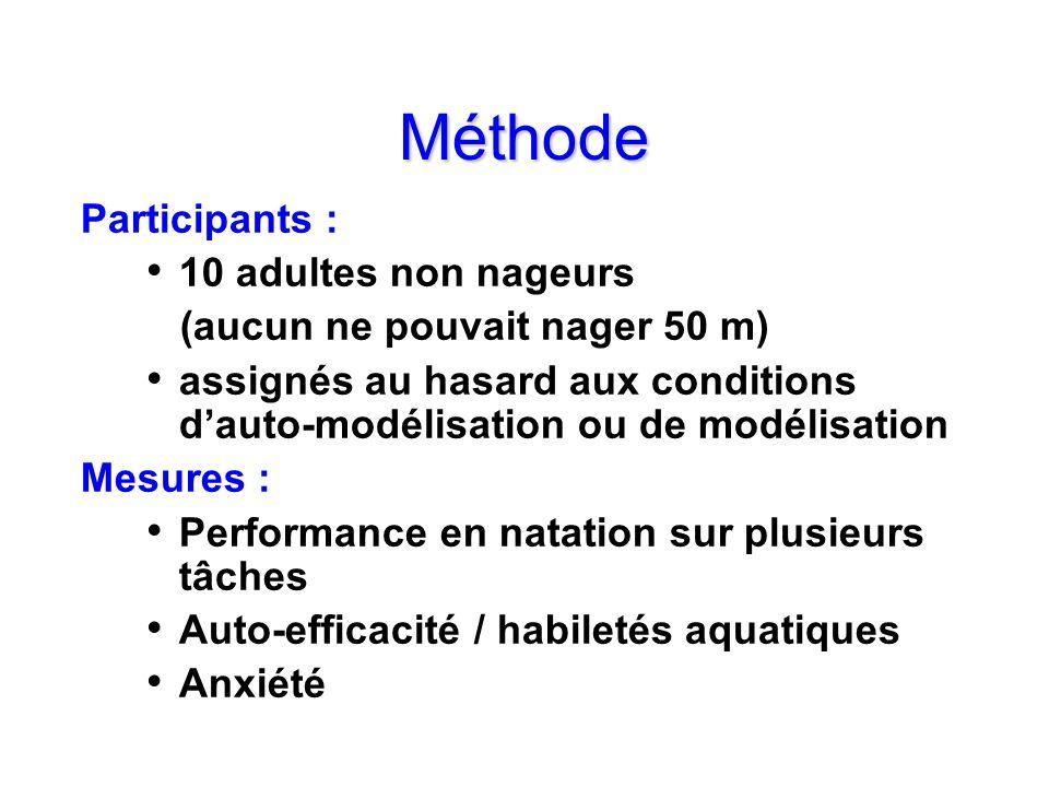 Méthode Participants : 10 adultes non nageurs