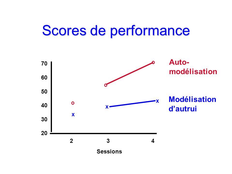 Scores de performance Auto- modélisation Modélisation d'autrui o 70 60