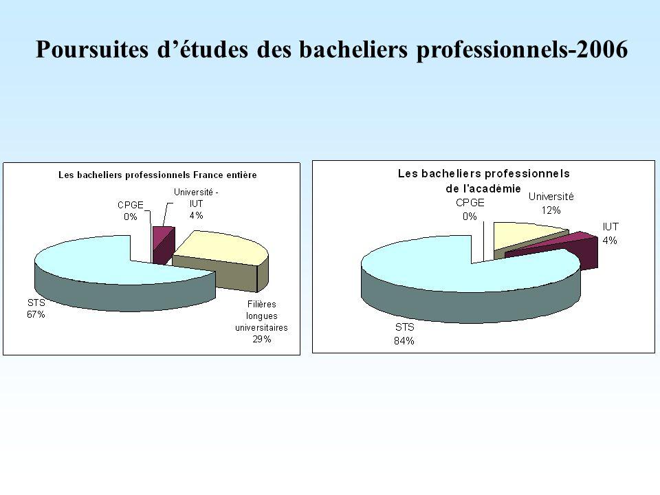 Poursuites d'études des bacheliers professionnels-2006