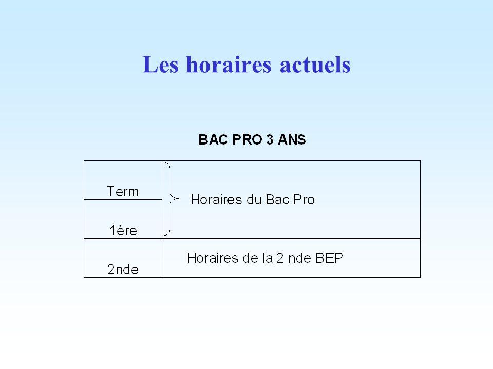 Les horaires actuels Voir les grilles officielles sur le site du ministère ou du CERPEG.