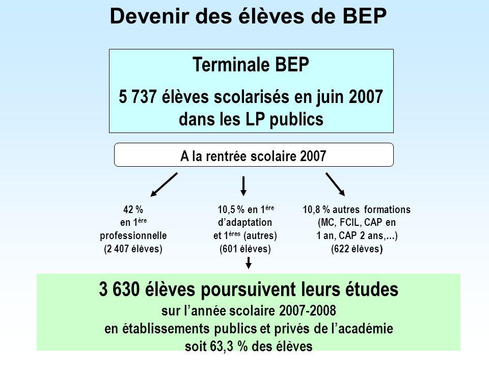 Devenir des élèves de BEP