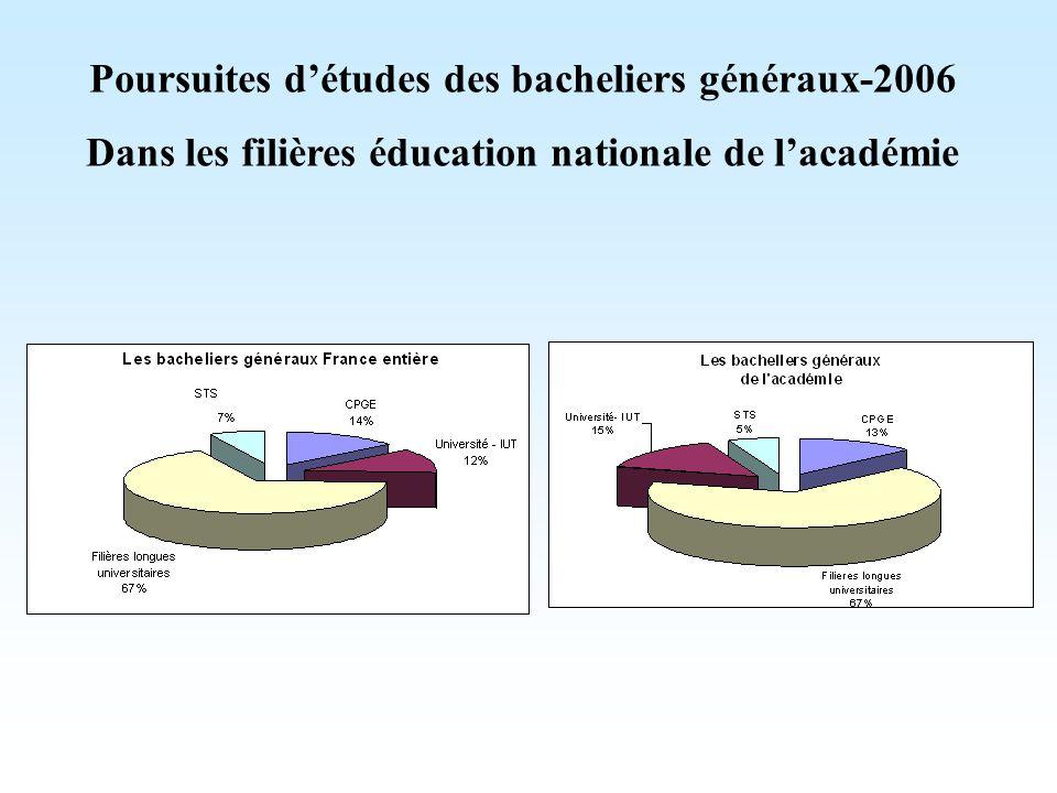 Poursuites d'études des bacheliers généraux-2006
