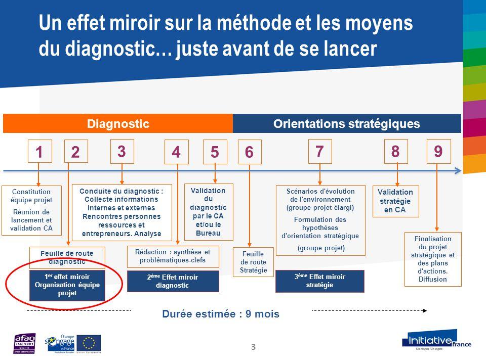 Un effet miroir sur la méthode et les moyens du diagnostic… juste avant de se lancer