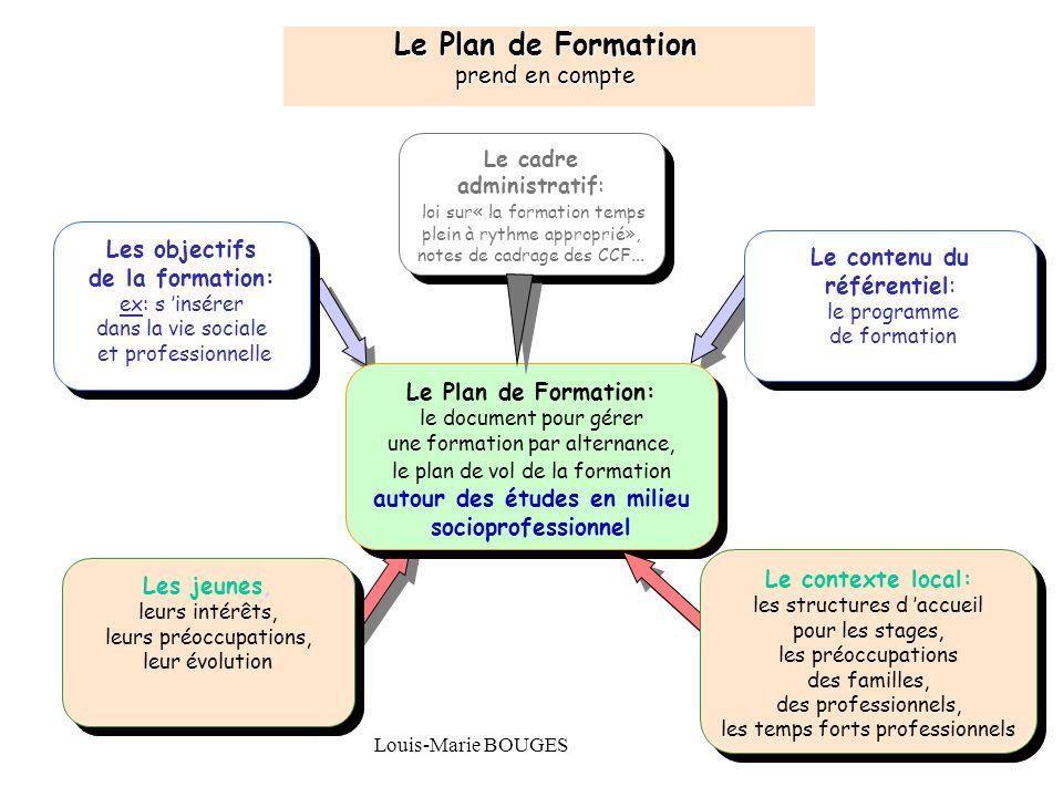 Le Plan de Formation prend en compte Les objectifs