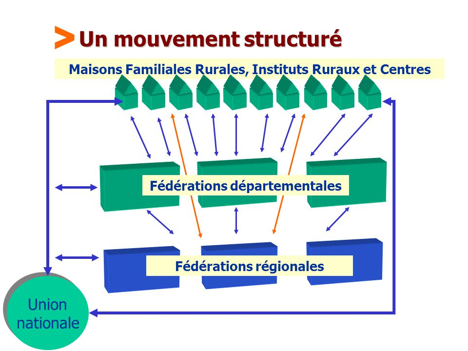 Un mouvement structuré