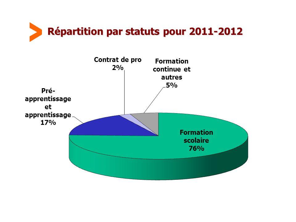 Répartition par statuts pour 2011-2012