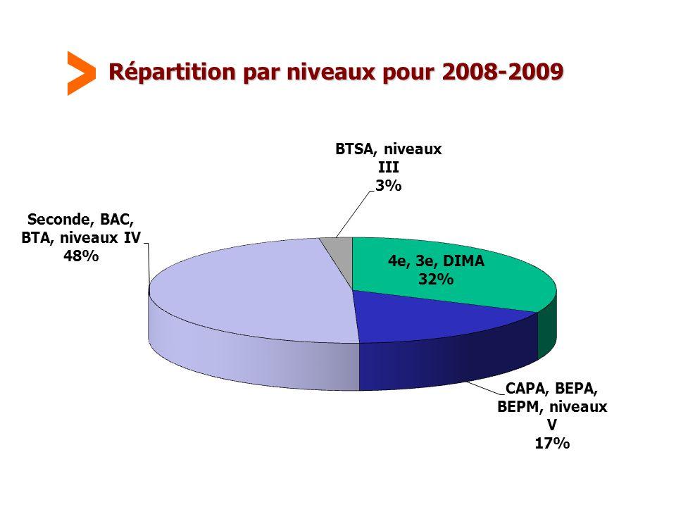 Répartition par niveaux pour 2008-2009