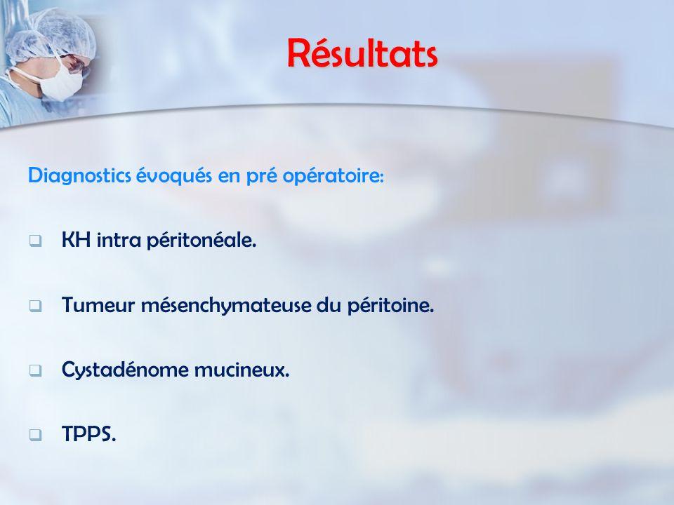 Résultats Diagnostics évoqués en pré opératoire: KH intra péritonéale.
