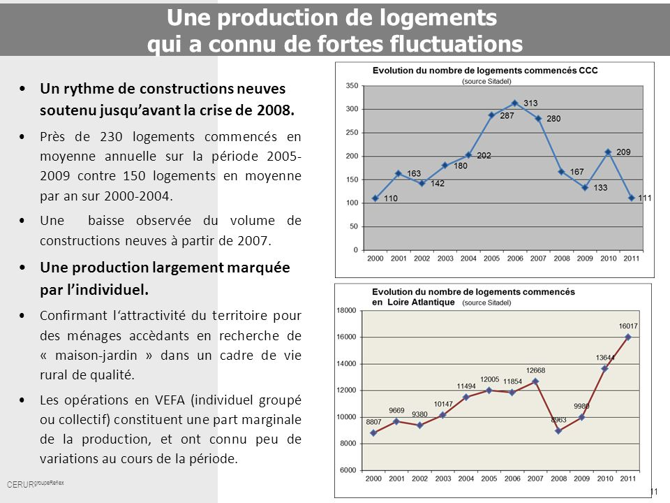Une production de logements qui a connu de fortes fluctuations