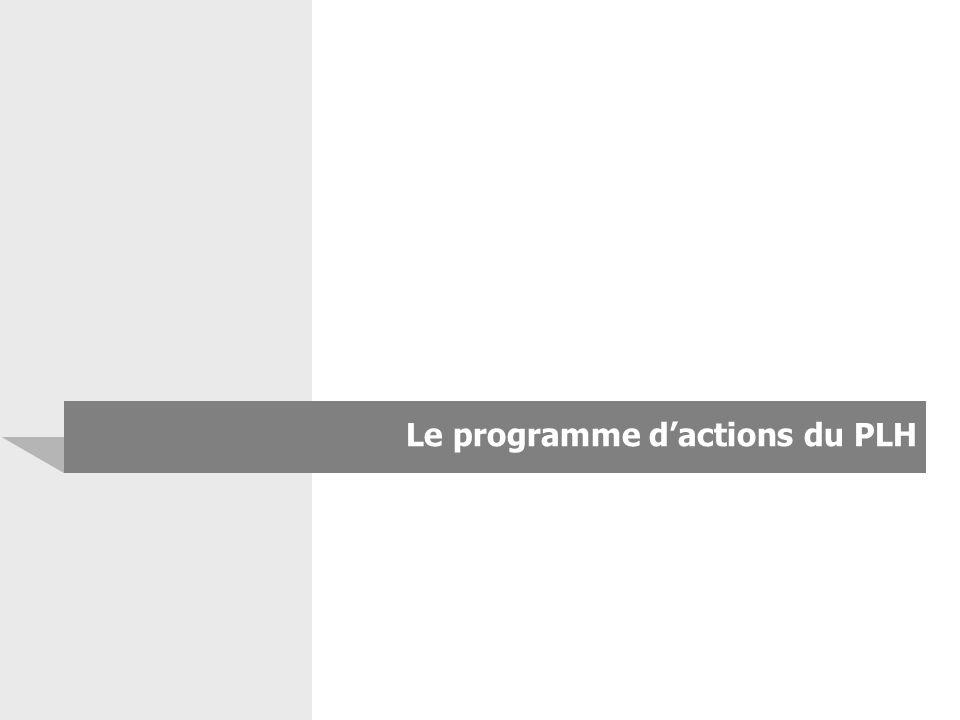 Le programme d'actions du PLH