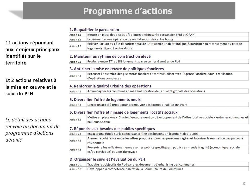 Programme d'actions 11 actions répondant aux 7 enjeux principaux identifiés sur le territoire.