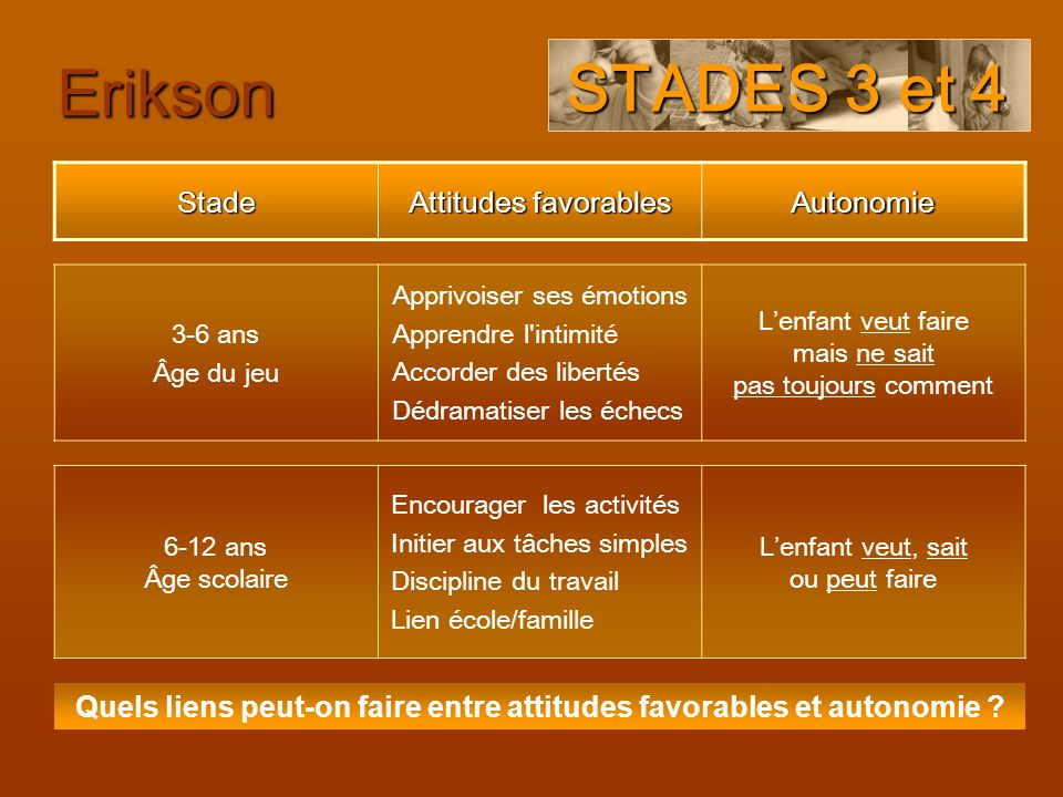 Quels liens peut-on faire entre attitudes favorables et autonomie
