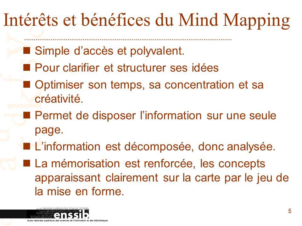 Intérêts et bénéfices du Mind Mapping