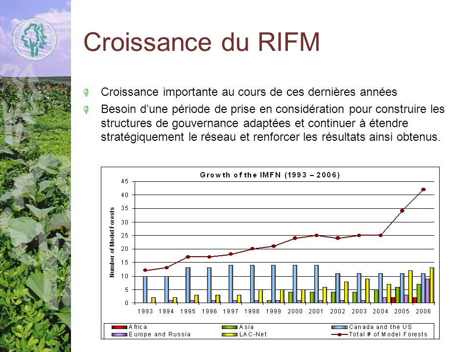 Croissance du RIFM Croissance importante au cours de ces dernières années.