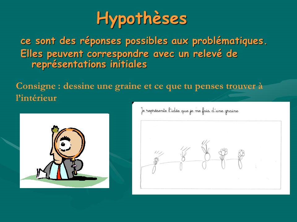 Hypothèses ce sont des réponses possibles aux problématiques.
