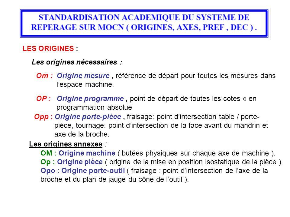 LES ORIGINES : Les origines nécessaires : Om : Origine mesure , référence de départ pour toutes les mesures dans l'espace machine.