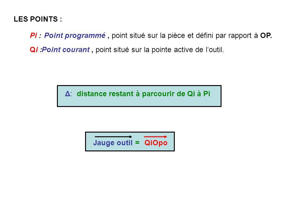 LES POINTS : Pi : Point programmé , point situé sur la pièce et défini par rapport à OP. Qi :