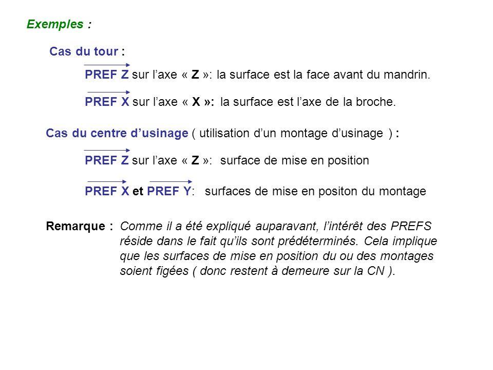 Exemples : Cas du tour : PREF Z sur l'axe « Z »: la surface est la face avant du mandrin. PREF X sur l'axe « X »:
