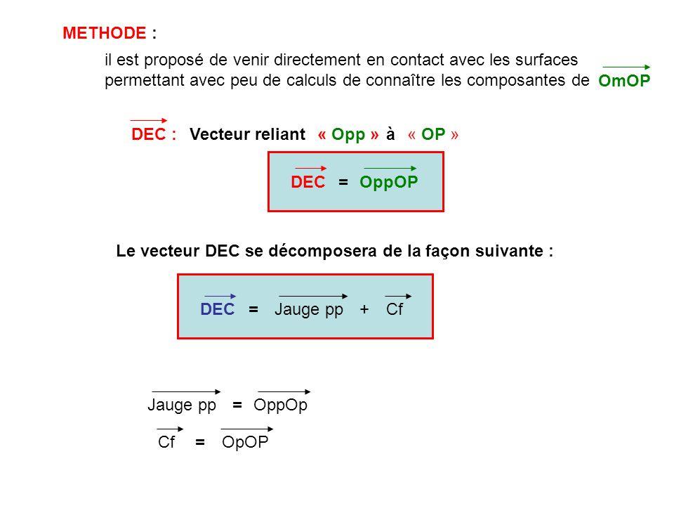 METHODE : il est proposé de venir directement en contact avec les surfaces permettant avec peu de calculs de connaître les composantes de.