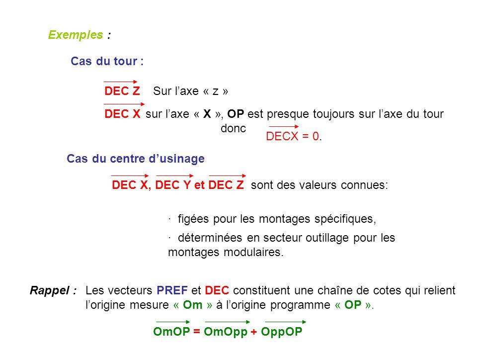 Exemples : Cas du tour : DEC Z. Sur l'axe « z » DEC X. sur l'axe « X » , OP est presque toujours sur l'axe du tour donc.