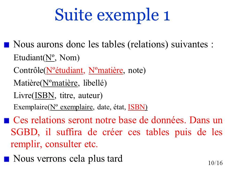Suite exemple 1 Nous aurons donc les tables (relations) suivantes :