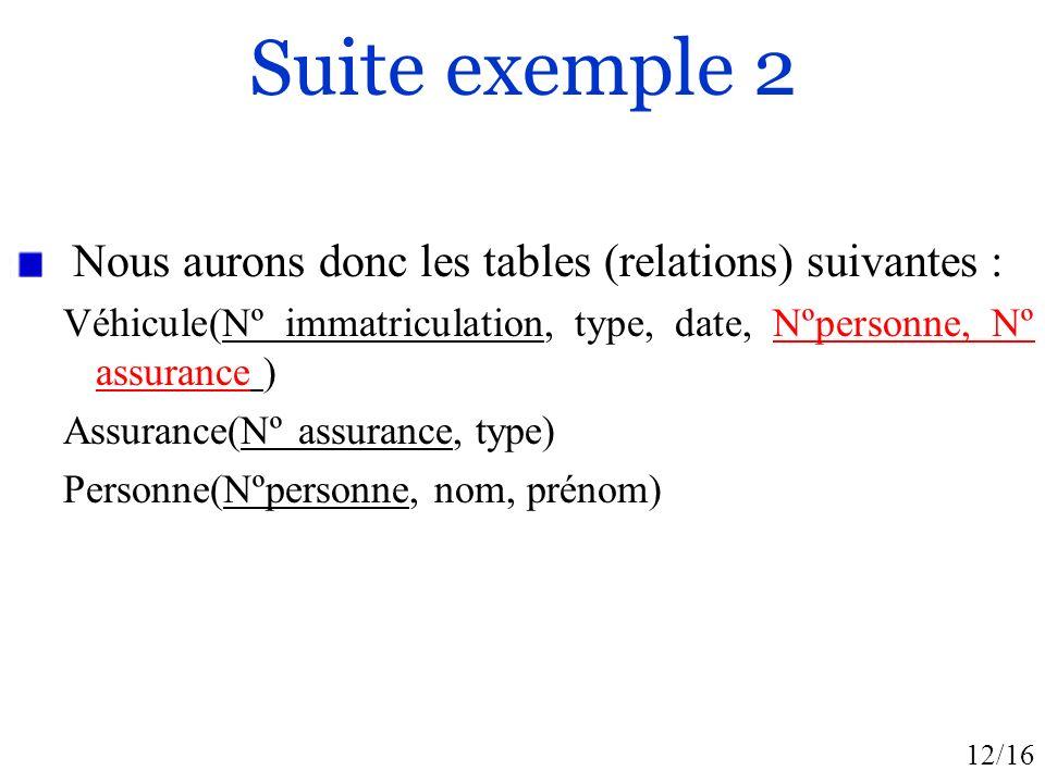 Suite exemple 2 Nous aurons donc les tables (relations) suivantes :
