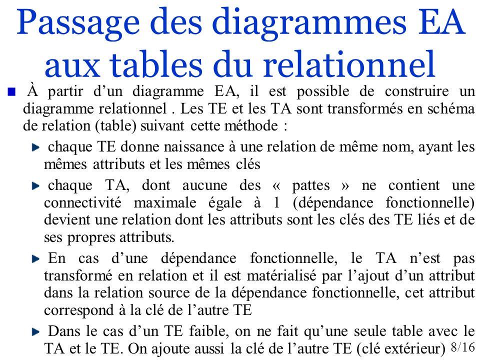 Passage des diagrammes EA aux tables du relationnel