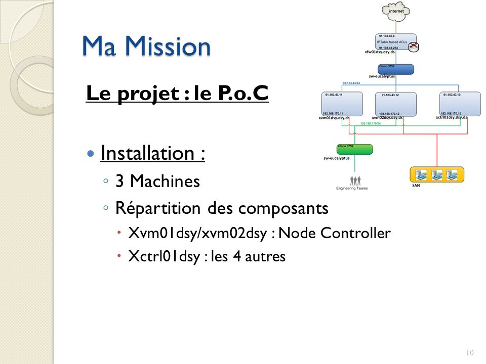 Ma Mission Le projet : le P.o.C Installation : 3 Machines