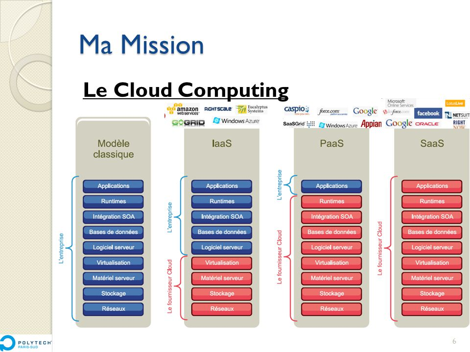 Ma Mission Le Cloud Computing