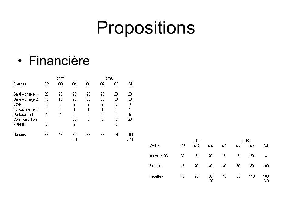 Propositions Financière