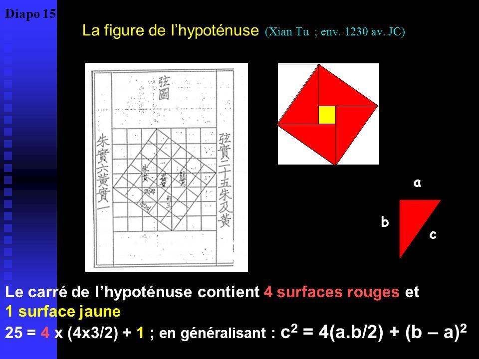 La figure de l'hypoténuse (Xian Tu ; env. 1230 av. JC)