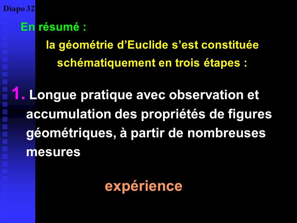 Diapo 32En résumé : la géométrie d'Euclide s'est constituée schématiquement en trois étapes :