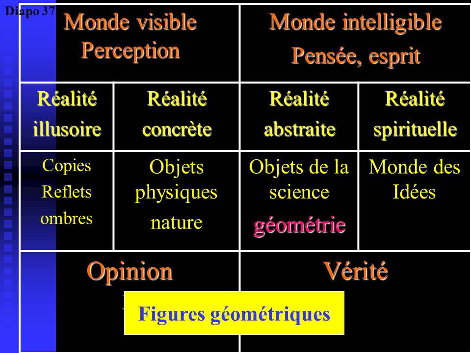 Monde visible Perception