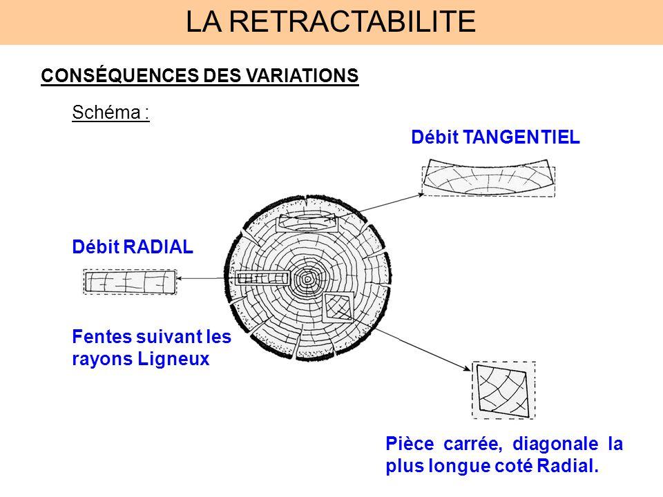 LA RETRACTABILITE CONSÉQUENCES DES VARIATIONS Schéma :